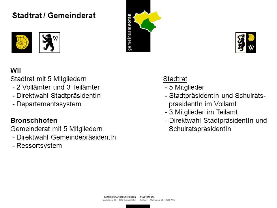 Stadtrat / Gemeinderat