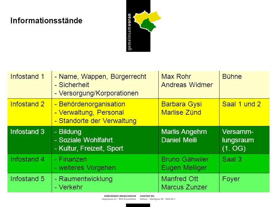 Informationsstände Infostand 1 Name, Wappen, Bürgerrecht Sicherheit