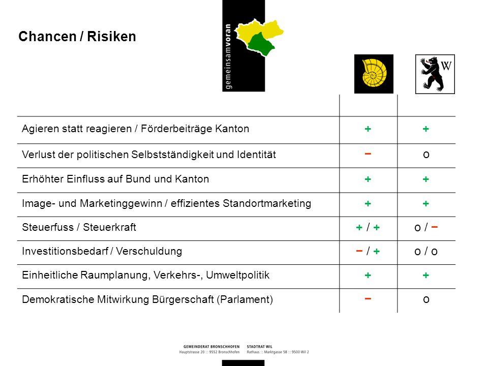 Chancen / Risiken + − o + / + o / − − / + o / o