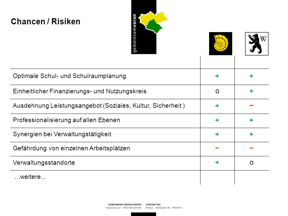Chancen / Risiken + o − Optimale Schul- und Schulraumplanung