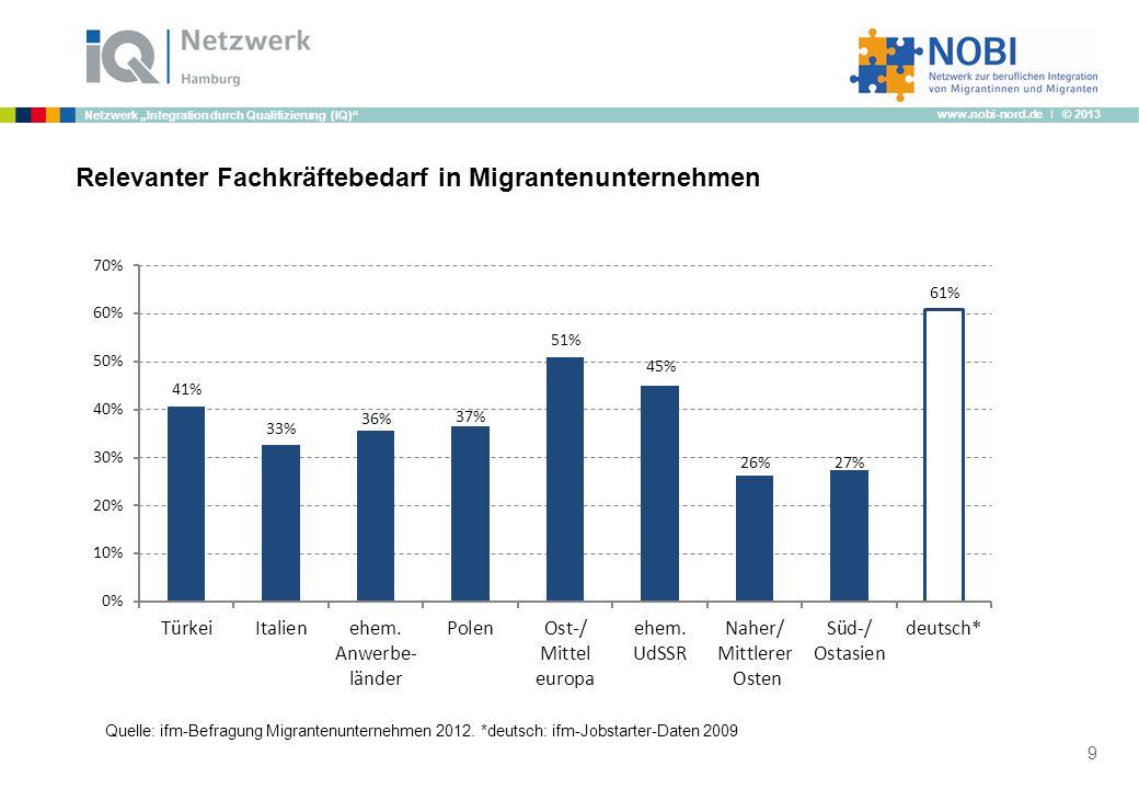 Relevanter Fachkräftebedarf in Migrantenunternehmen
