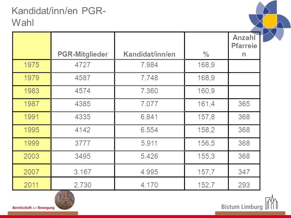 Kandidat/inn/en PGR-Wahl