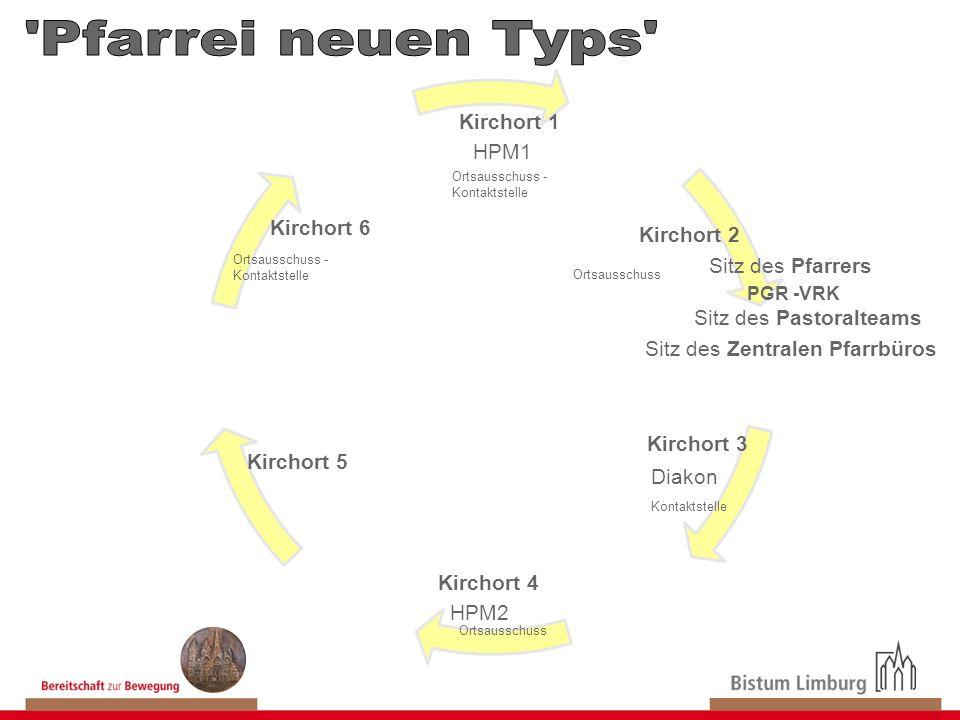 Pfarrei neuen Typs Kirchort 1 HPM1 Kirchort 6 Kirchort 2