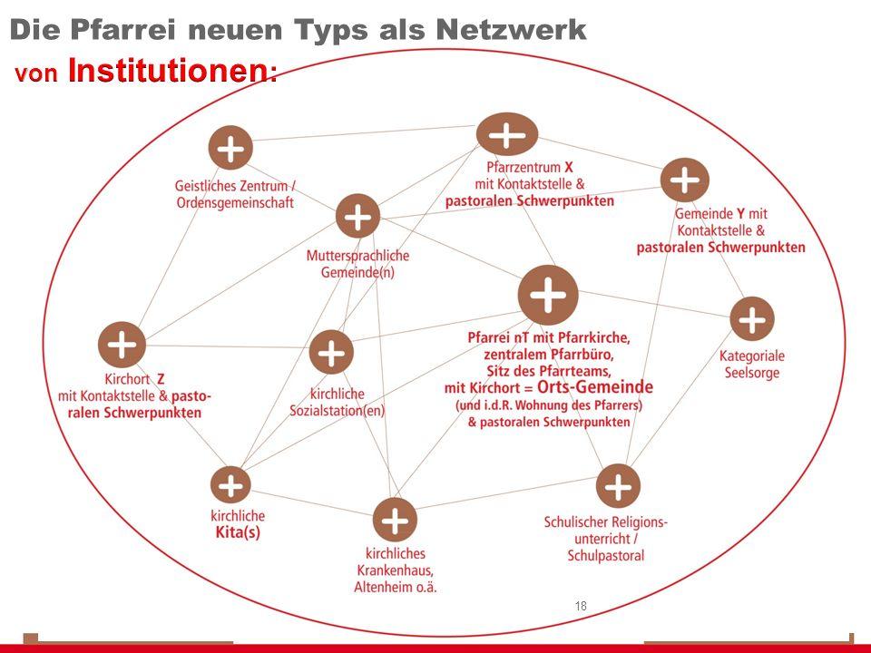 Die Pfarrei neuen Typs als Netzwerk