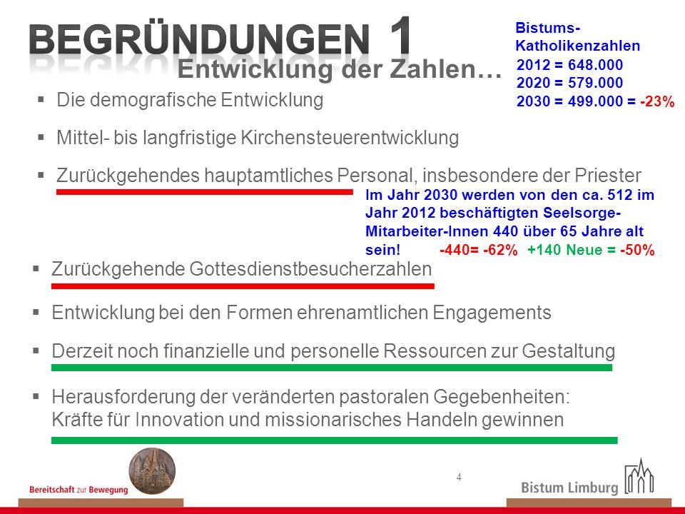 Begründungen 1 Entwicklung der Zahlen… Die demografische Entwicklung