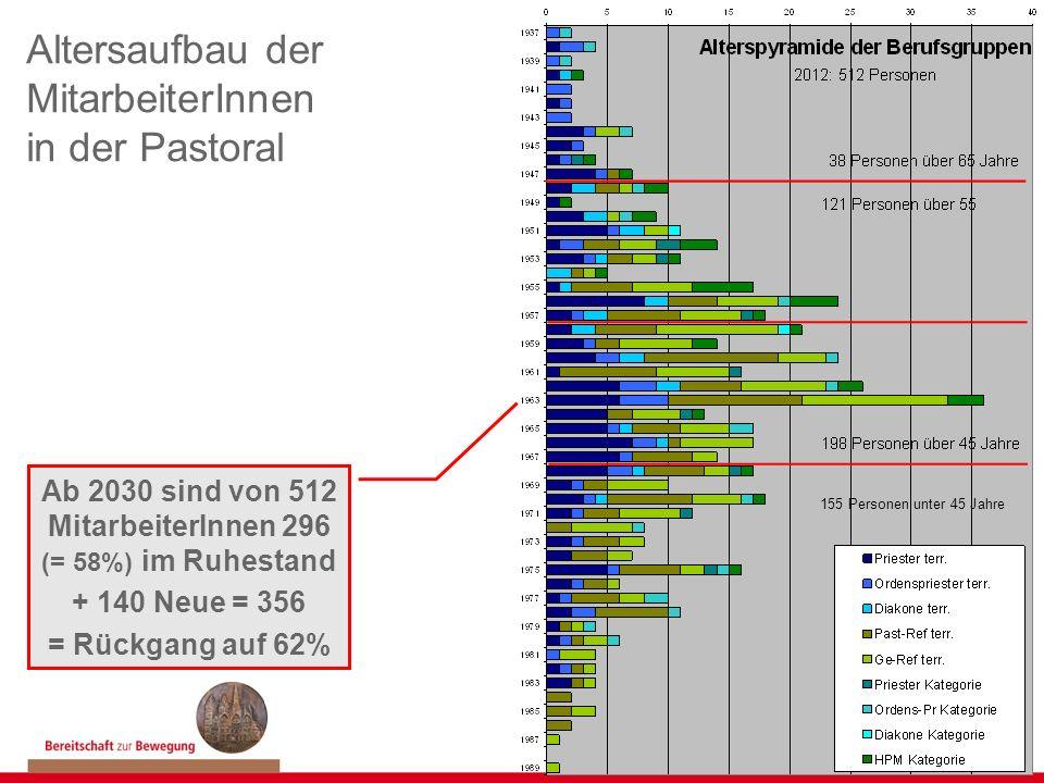 Altersaufbau der MitarbeiterInnen in der Pastoral