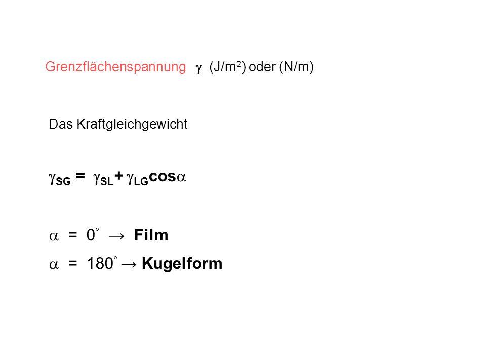 SG = SL+ LGcos  = 0° → Film  = 180° → Kugelform