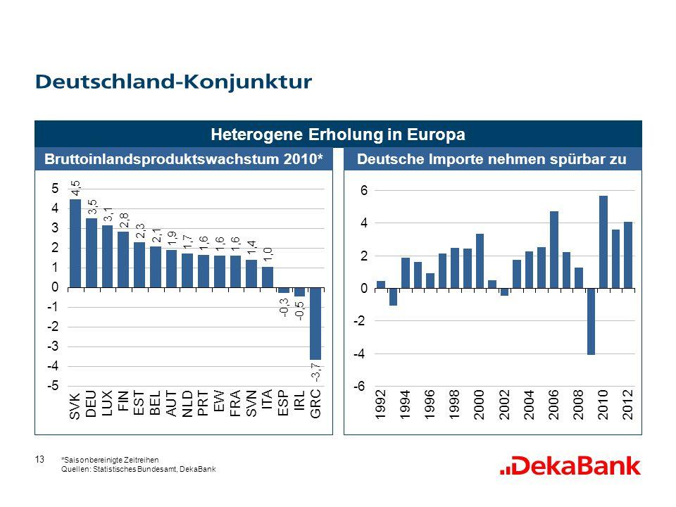 Deutschland-Konjunktur