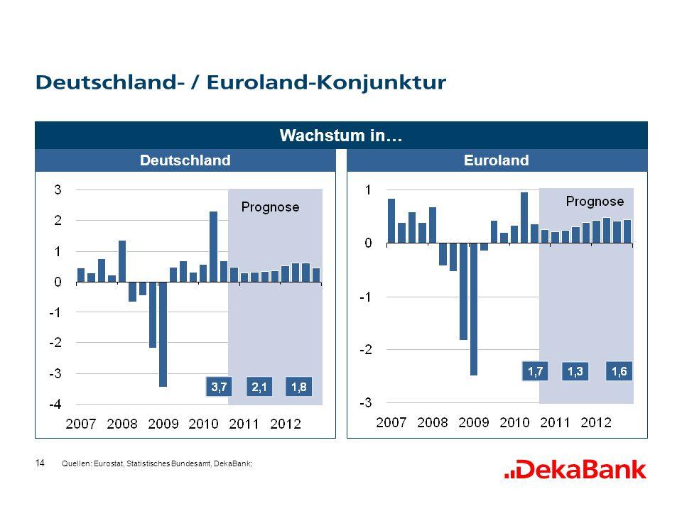 Deutschland- / Euroland-Konjunktur
