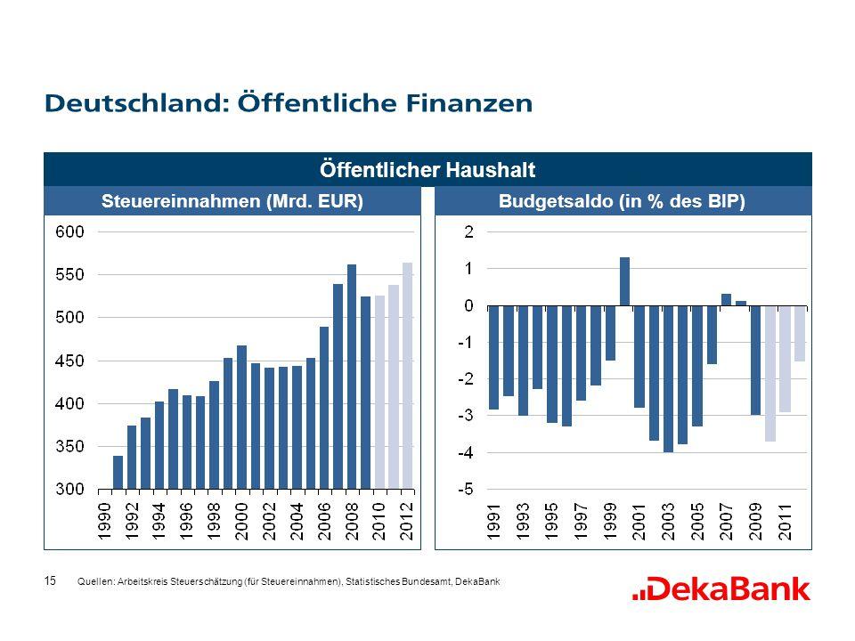 Deutschland: Öffentliche Finanzen