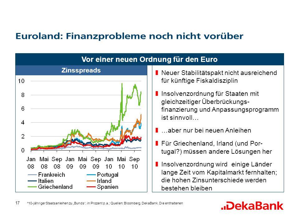 Euroland: Finanzprobleme noch nicht vorüber