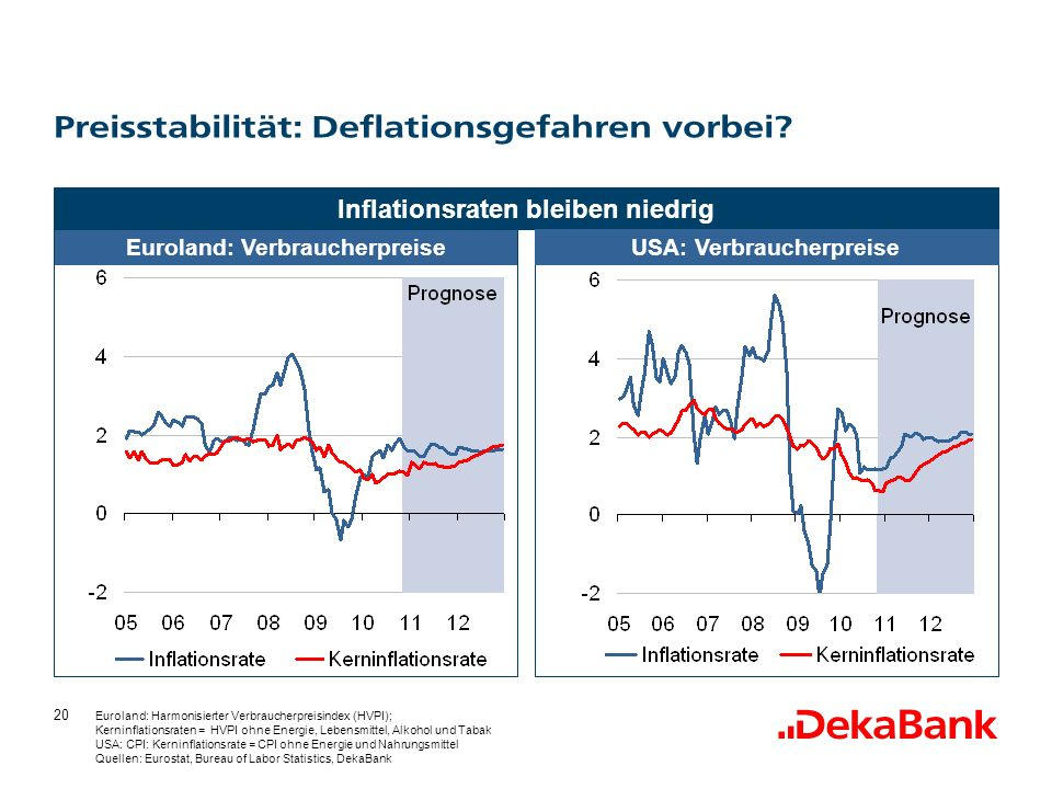Preisstabilität: Deflationsgefahren vorbei