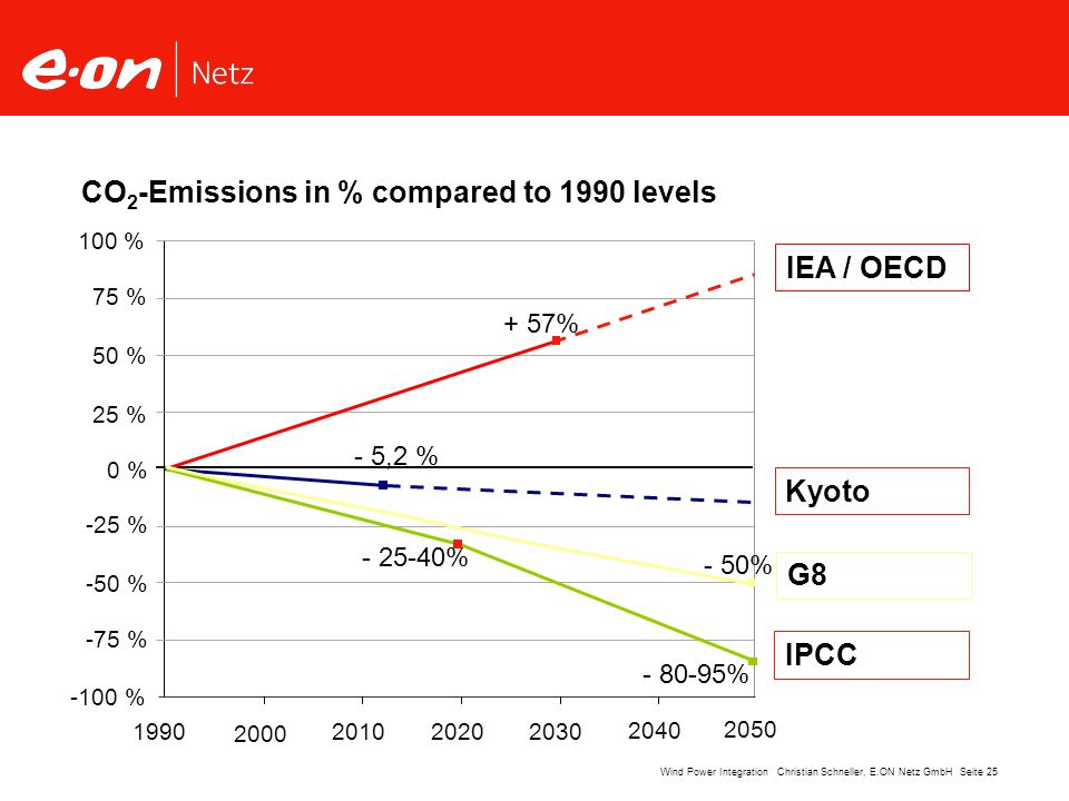 CO2-Emissions in % compared to 1990 levels