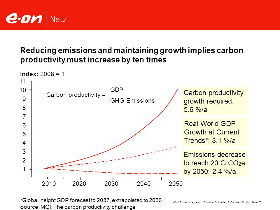 Reducing emissions and maintaining growth implies carbon productivity must increase by ten times