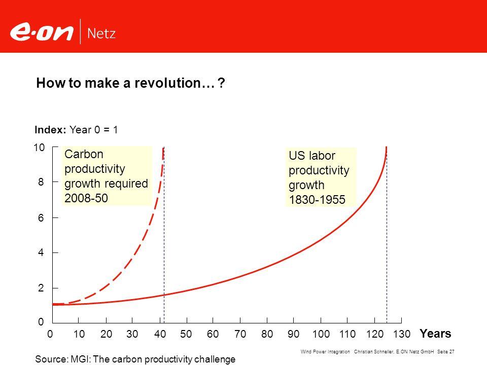 How to make a revolution…
