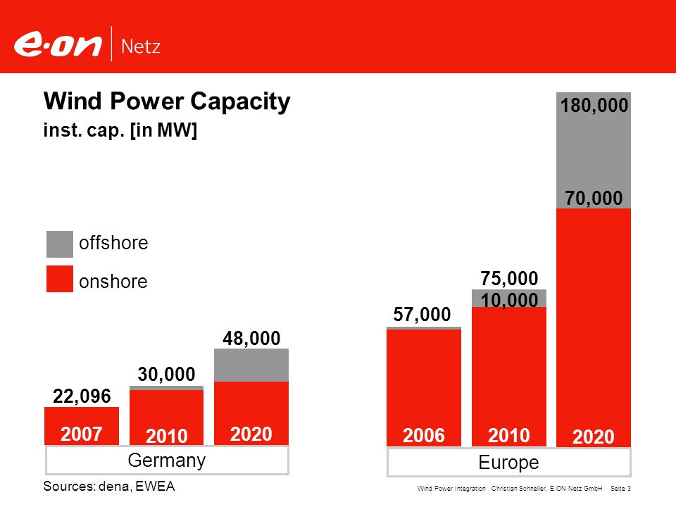 Wind Power Capacity 180,000 inst. cap. [in MW] 70,000 offshore onshore
