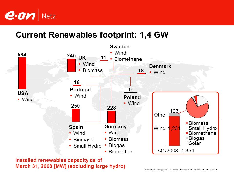 Current Renewables footprint: 1,4 GW