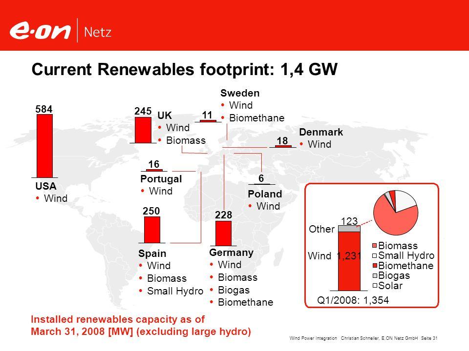 Current Renewables footprint: 1,4 GW