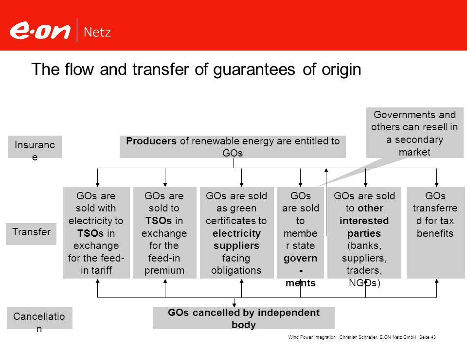 The flow and transfer of guarantees of origin
