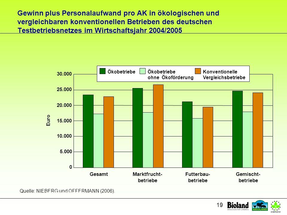 Gewinn plus Personalaufwand pro AK in ökologischen und vergleichbaren konventionellen Betrieben des deutschen Testbetriebsnetzes im Wirtschaftsjahr 2004/2005