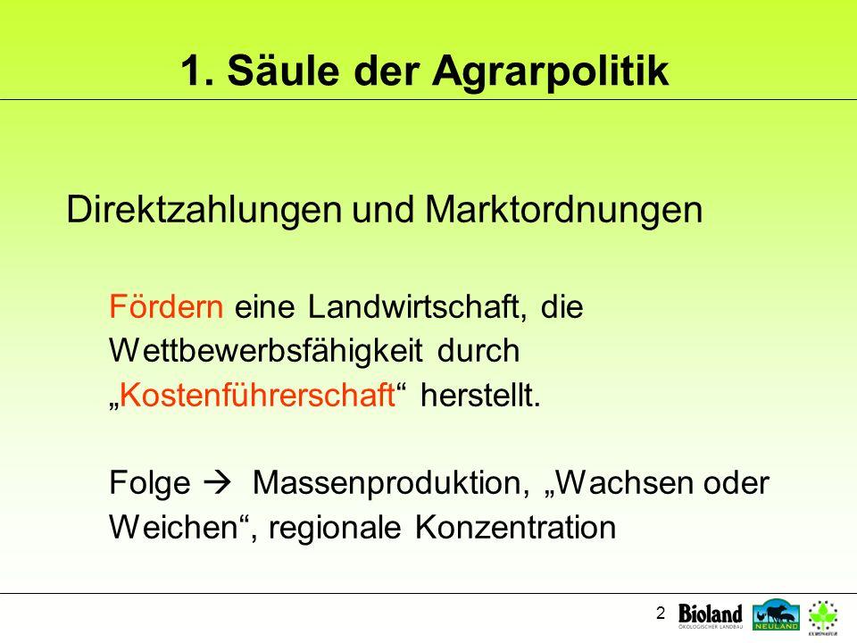 1. Säule der Agrarpolitik