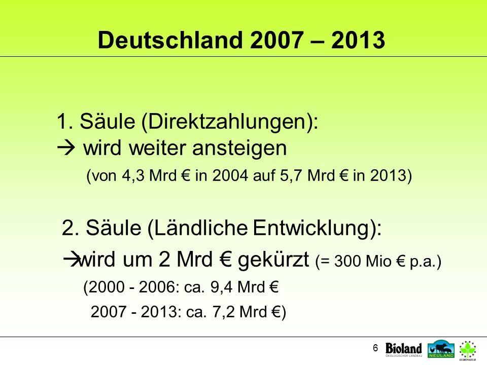 Deutschland 2007 – 2013 1. Säule (Direktzahlungen):  wird weiter ansteigen (von 4,3 Mrd € in 2004 auf 5,7 Mrd € in 2013)
