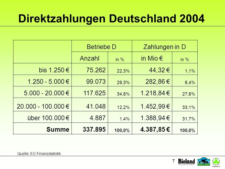 Direktzahlungen Deutschland 2004