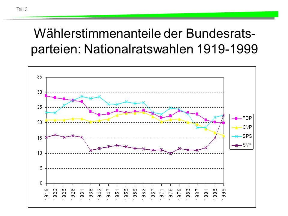 Wählerstimmenanteile der Bundesrats-parteien: Nationalratswahlen 1919-1999