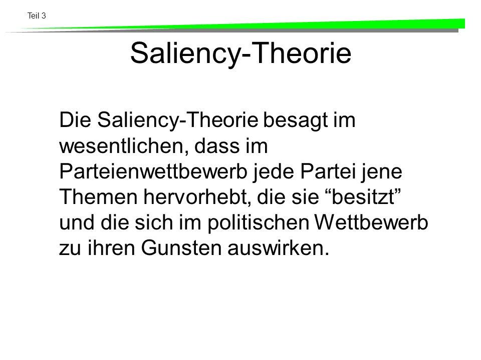 Saliency-Theorie