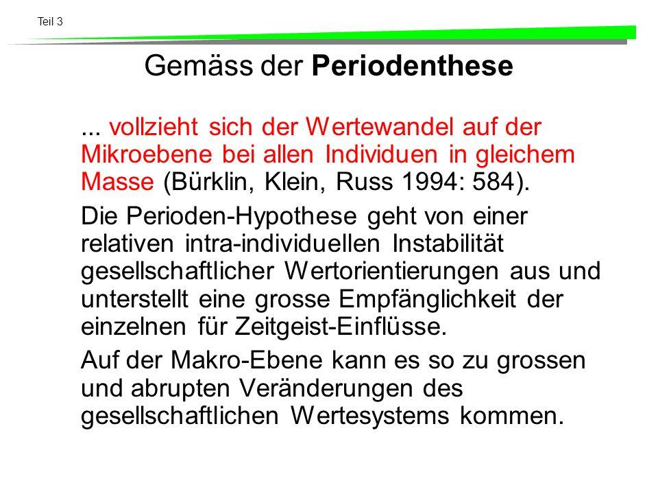 Gemäss der Periodenthese