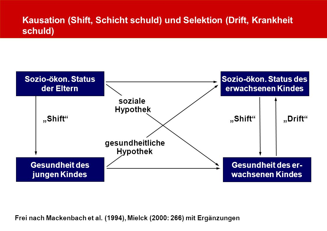 Kausation (Shift, Schicht schuld) und Selektion (Drift, Krankheit schuld)
