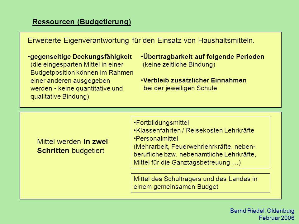Ressourcen (Budgetierung)