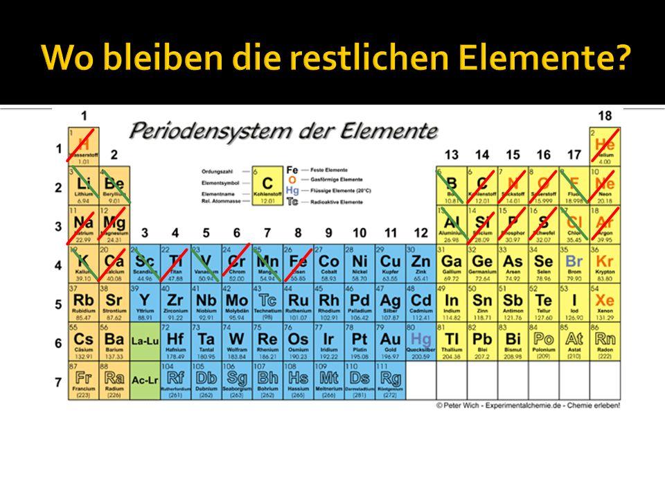 Wo bleiben die restlichen Elemente