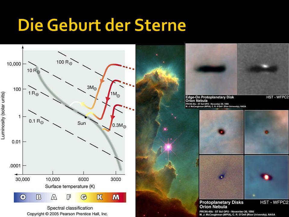 Die Geburt der Sterne 3 nach außen wirkende Kräfte: Strahlungsdruck: je heißer desto größerkalt; Zentrifugalkraft:…hinderlich bei kollaps; Gasdruck.