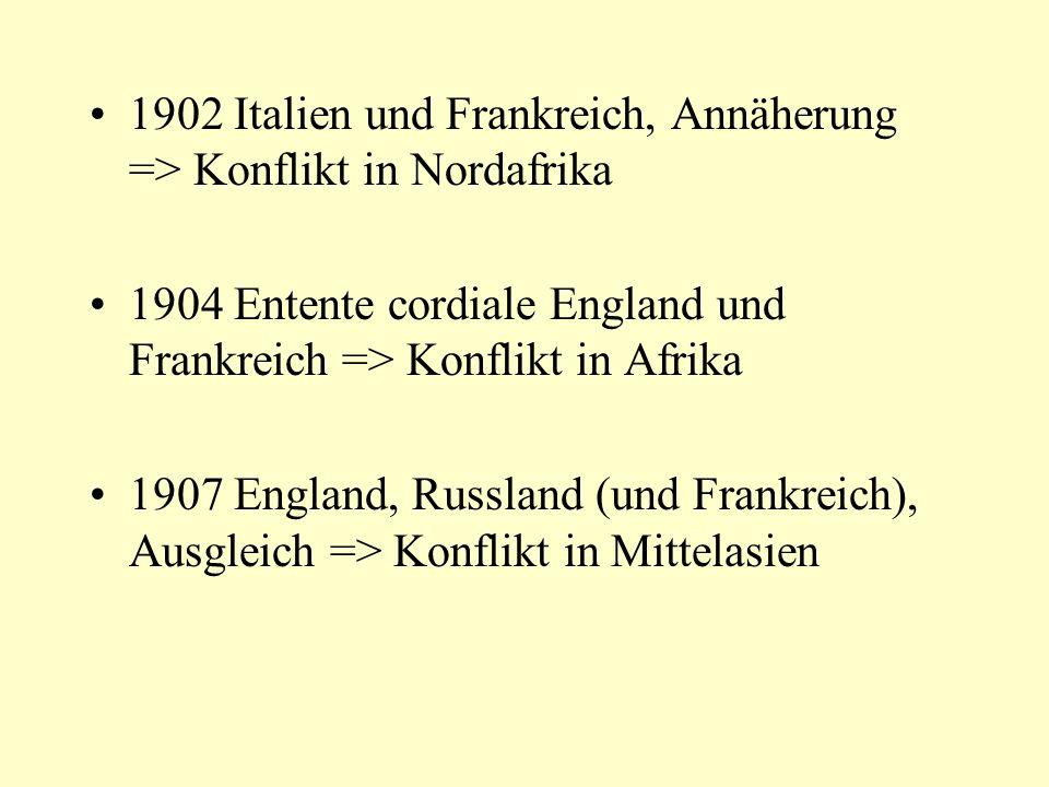 1902 Italien und Frankreich, Annäherung => Konflikt in Nordafrika