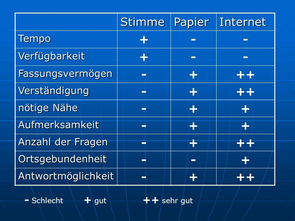 Stimme Papier Internet + - ++ Tempo Verfügbarkeit Fassungsvermögen