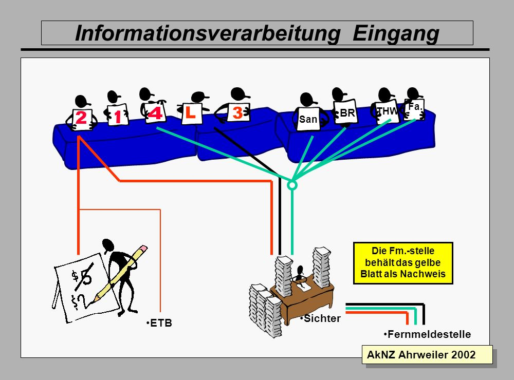 Informationsverarbeitung Eingang