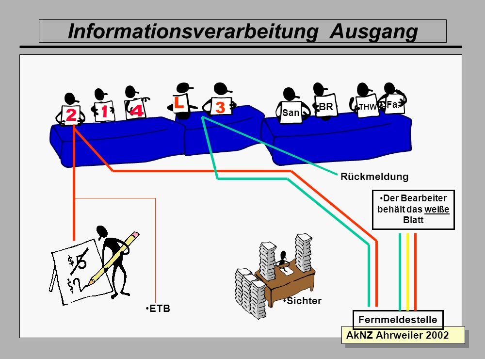 Informationsverarbeitung Ausgang