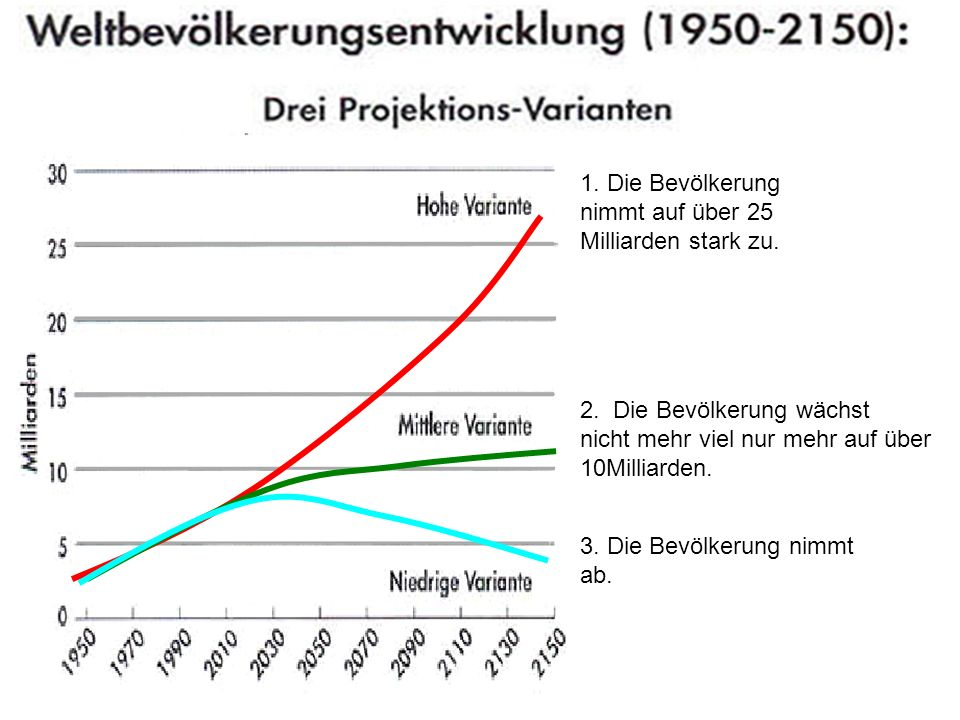 1. Die Bevölkerung nimmt auf über 25. Milliarden stark zu. 2. Die Bevölkerung wächst. nicht mehr viel nur mehr auf über.