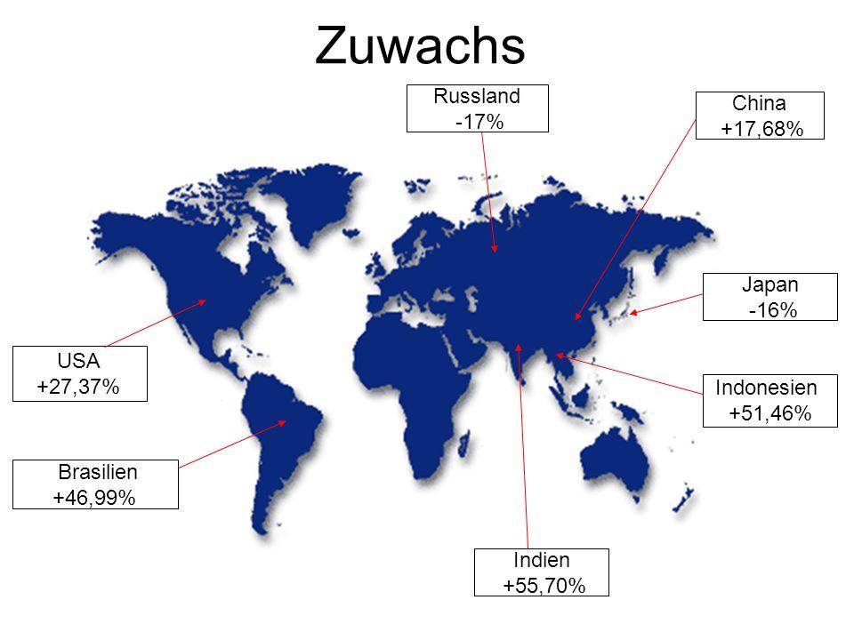 Zuwachs Russland China -17% +17,68% Japan -16% USA +27,37% Indonesien
