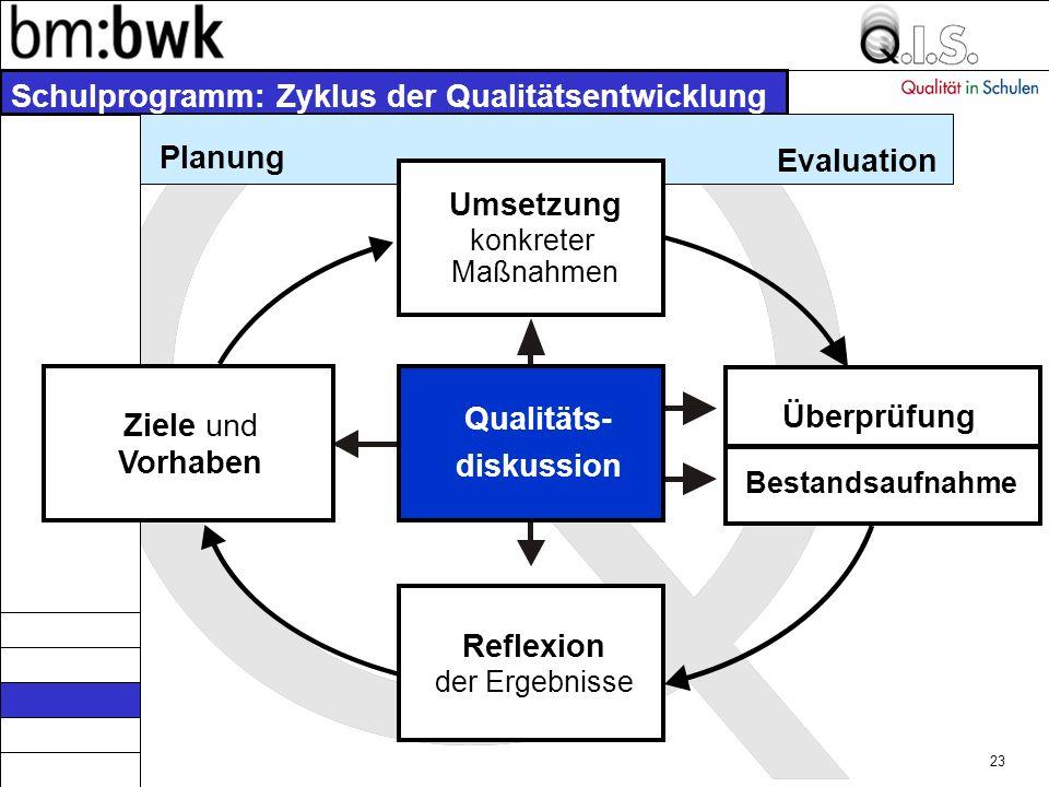 Schulprogramm: Zyklus der Qualitätsentwicklung