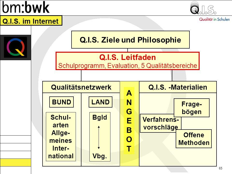 Q.I.S. Ziele und Philosophie