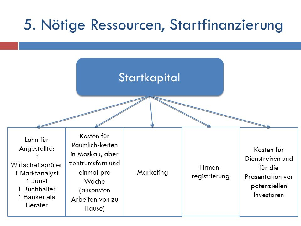 5. Nötige Ressourcen, Startfinanzierung