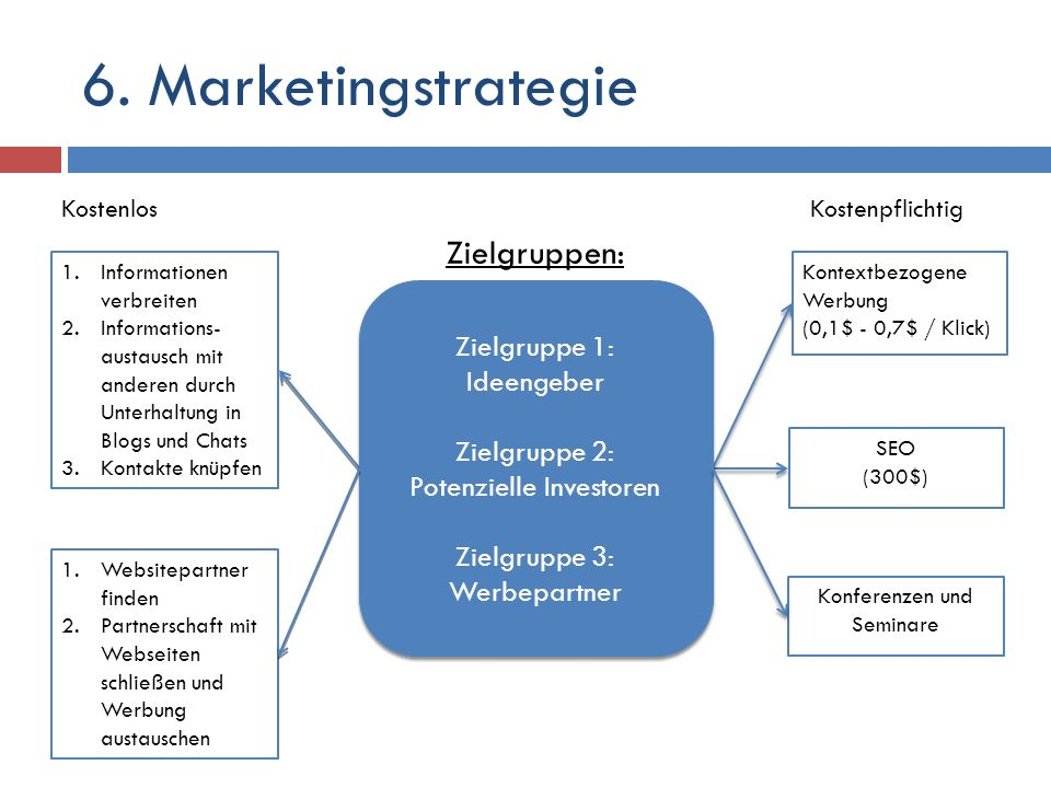 6. Marketingstrategie Zielgruppen: Zielgruppe 1: Ideengeber