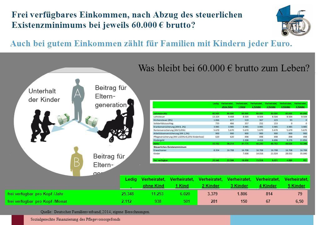 Was bleibt bei 60.000 € brutto zum Leben