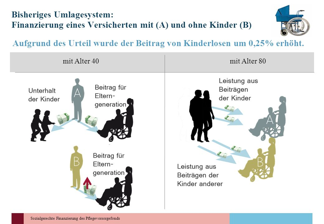 Aufgrund des Urteil wurde der Beitrag von Kinderlosen um 0,25% erhöht.