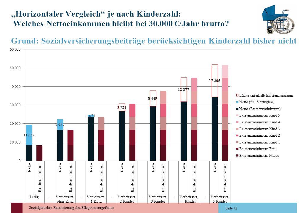 """""""Horizontaler Vergleich je nach Kinderzahl: Welches Nettoeinkommen bleibt bei 30.000 €/Jahr brutto"""