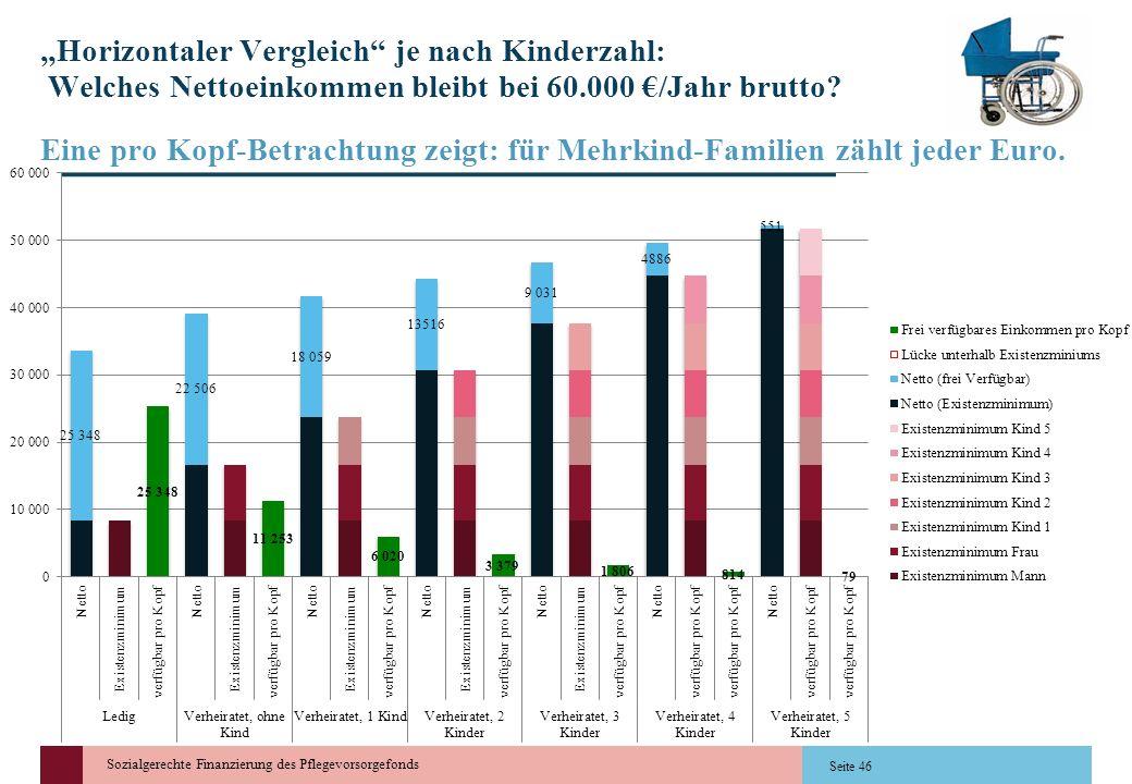 """""""Horizontaler Vergleich je nach Kinderzahl: Welches Nettoeinkommen bleibt bei 60.000 €/Jahr brutto"""