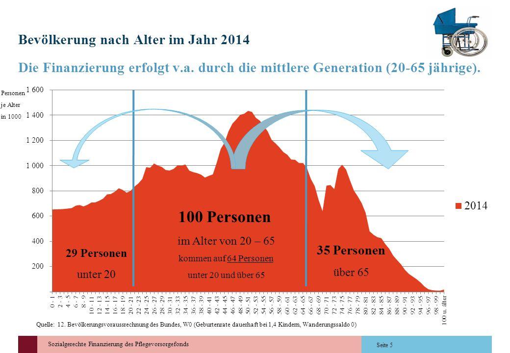 Bevölkerung nach Alter im Jahr 2014
