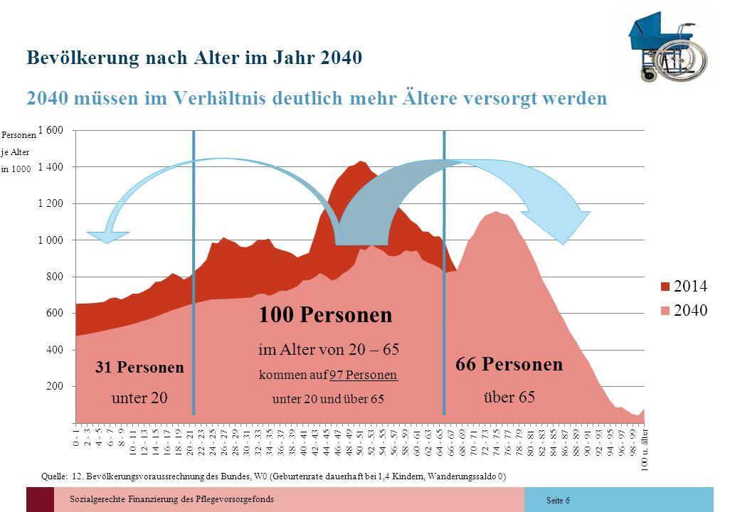 Bevölkerung nach Alter im Jahr 2040